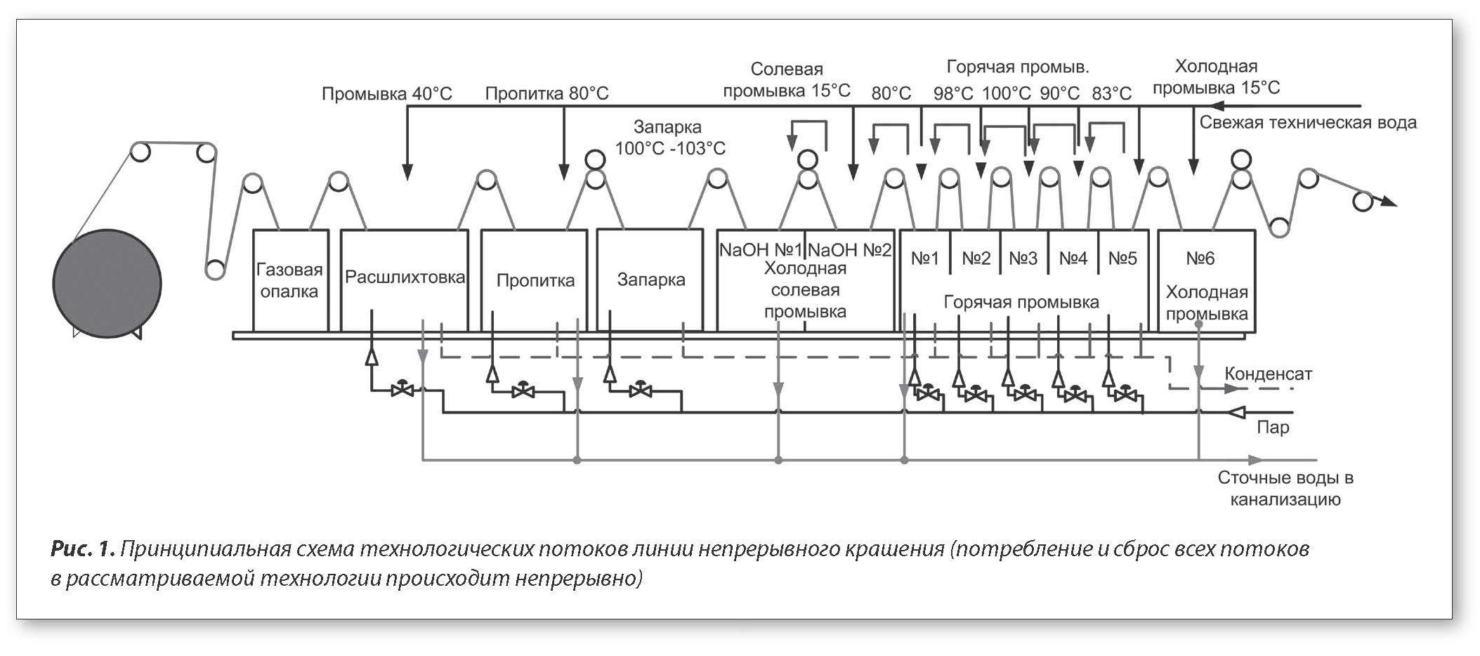 Крашение тканей схема производства